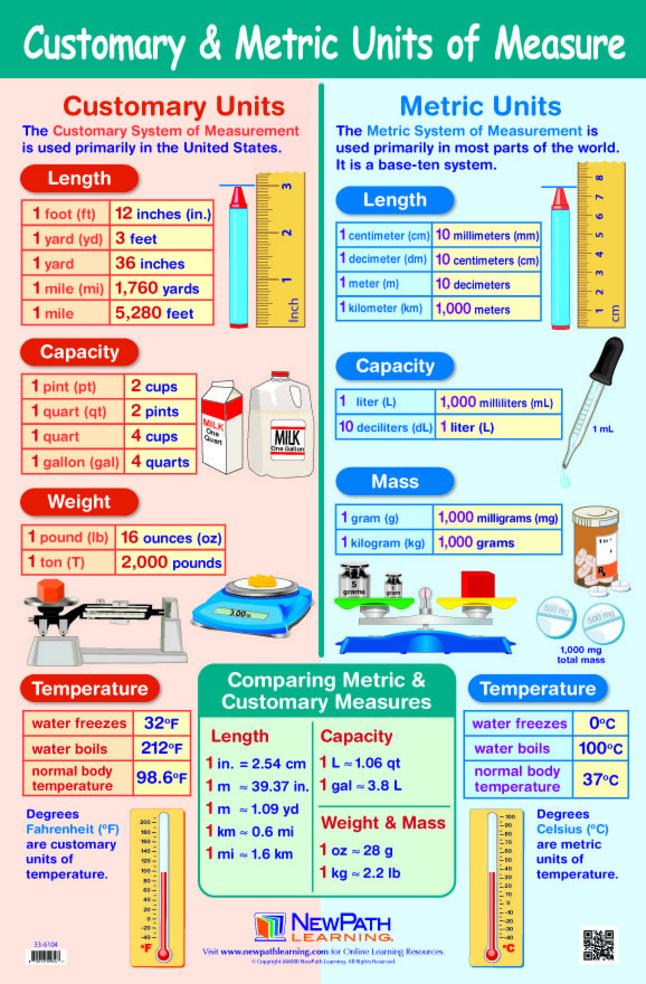 Math Books, Math Resources Supplies, Item Number 1465040