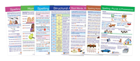 NewPath Spelling Rules Charts, Grades 3 to 6, Set of 7 Item Number 2013705