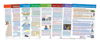 Newpath Reading Comprehension Chart Set, Grades 4 to 8 Item Number 2013708