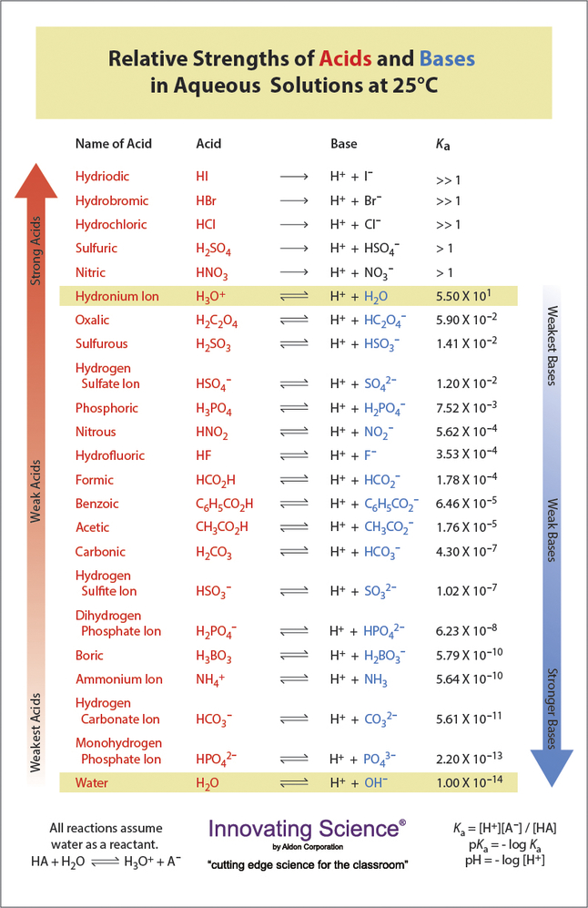 Image for Aldon Acid Base Strength Chart, 11 x 17 Inches from School Specialty