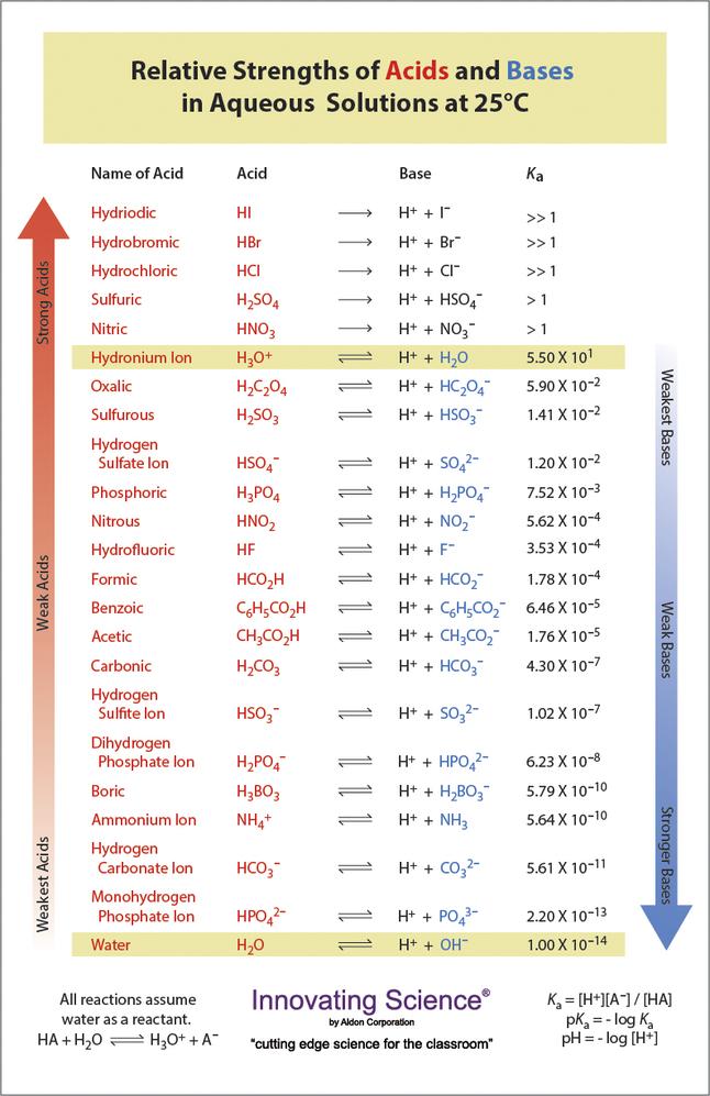 Acids Bases, Salts, Item Number 2039836