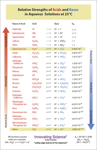 Image for Aldon Acid Base Strength Chart, 11 x 17 Inches from SSIB2BStore