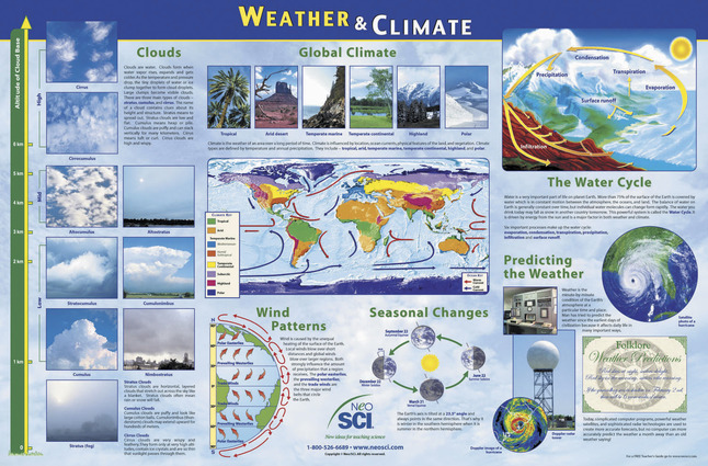 Weather and Climate Studies, Item Number 35-1151