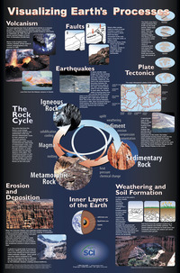 Earth Processes, Item Number 35-1036